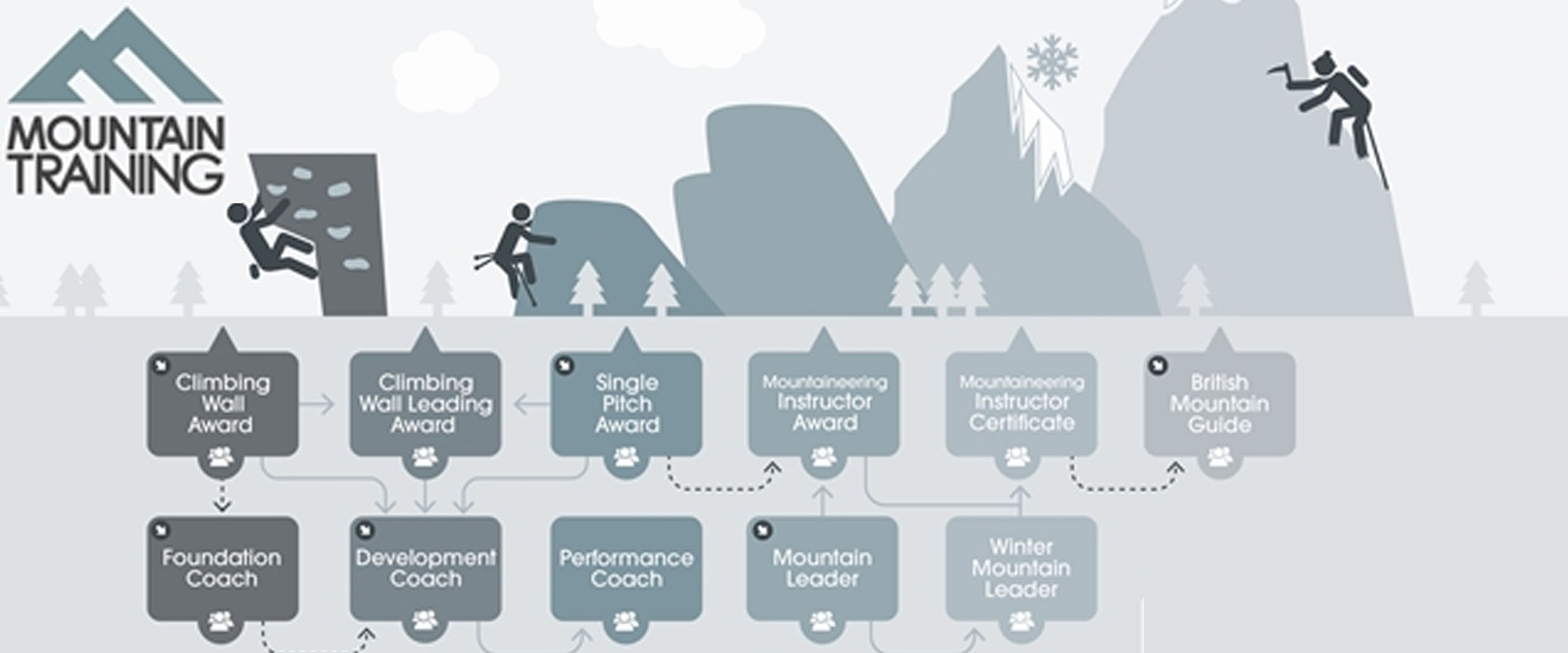 A flow chart showing the structure of the British climbing awards